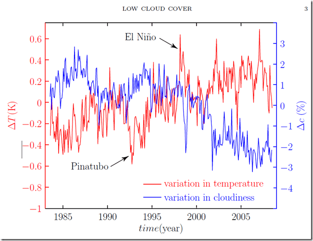 Figure 2. [2] Global temperature anomaly (red) and the global low cloud cover changes (blue) according to the observations. The anomalies are between summer 1983 and summer 2008. The time resolution of the data is one month, but the seasonal signal is removed. Zero corresponds about 15°C for the temperature and 26 % for the low cloud cover.