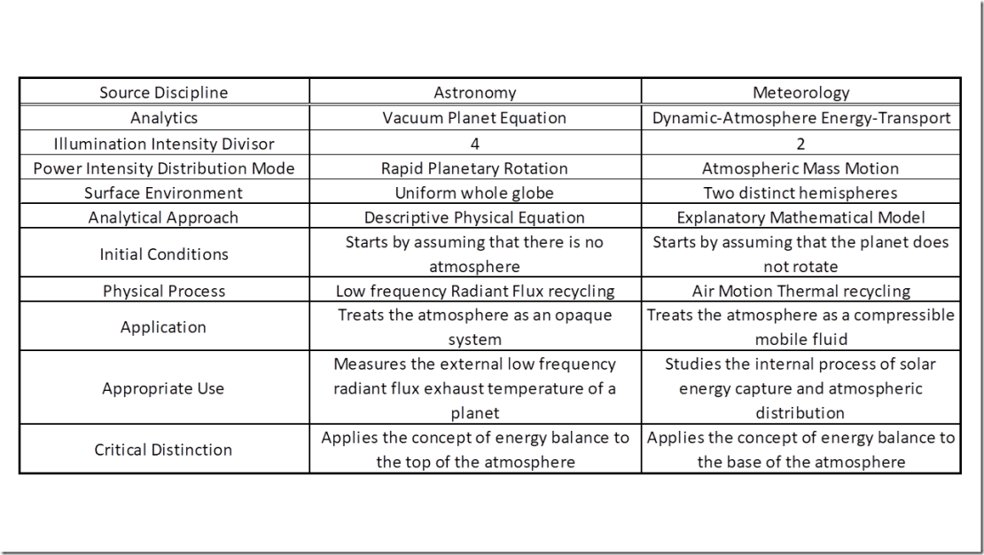 Table 6: A comparison of the approach to climate analysis used by the two different scientific disciplines of astronomy and meteorology.
