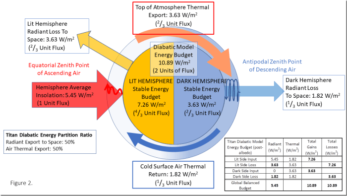 Figure 2: Dynamic-Atmosphere Energy-Transport (DAET) model of Titan: Showing Stable Diabatic Energy Vectors and Total Energy Distributions.