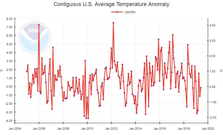 Hidden' NOAA temperature data reveals that 6 of the last 9
