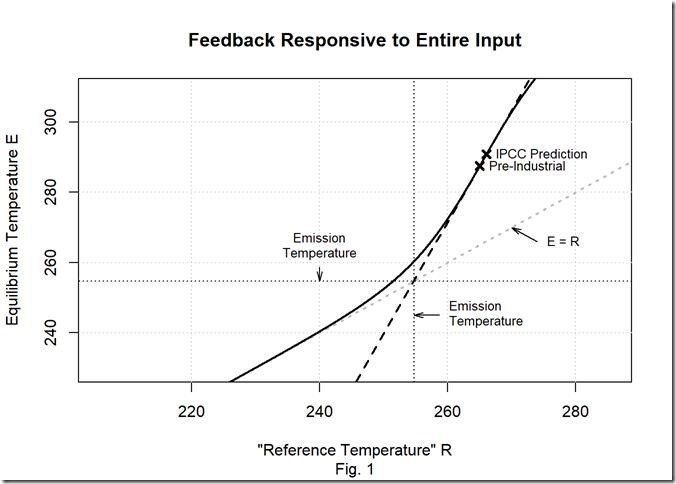 Remystifying Climate Feedback | Watts Up With That?