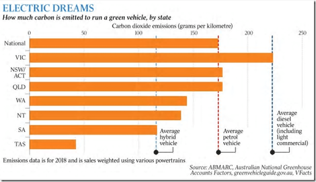 Australian: New Report: Electric Cars Have 'Higher CO2