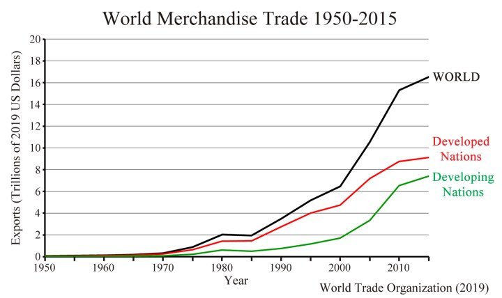 This image has an empty alt attribute; its file name is World-Trade-Graph-1950-2015-Article-720x428.jpg