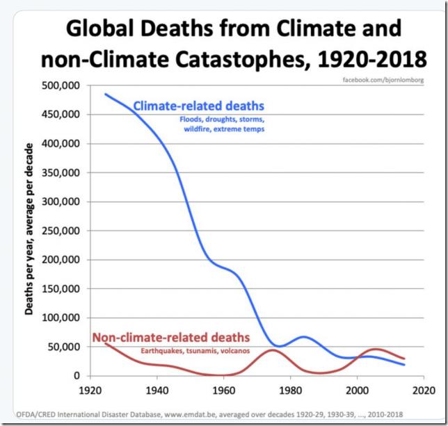 climate_deaths(4)