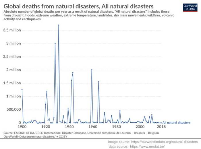deaths-from-natural-disaste