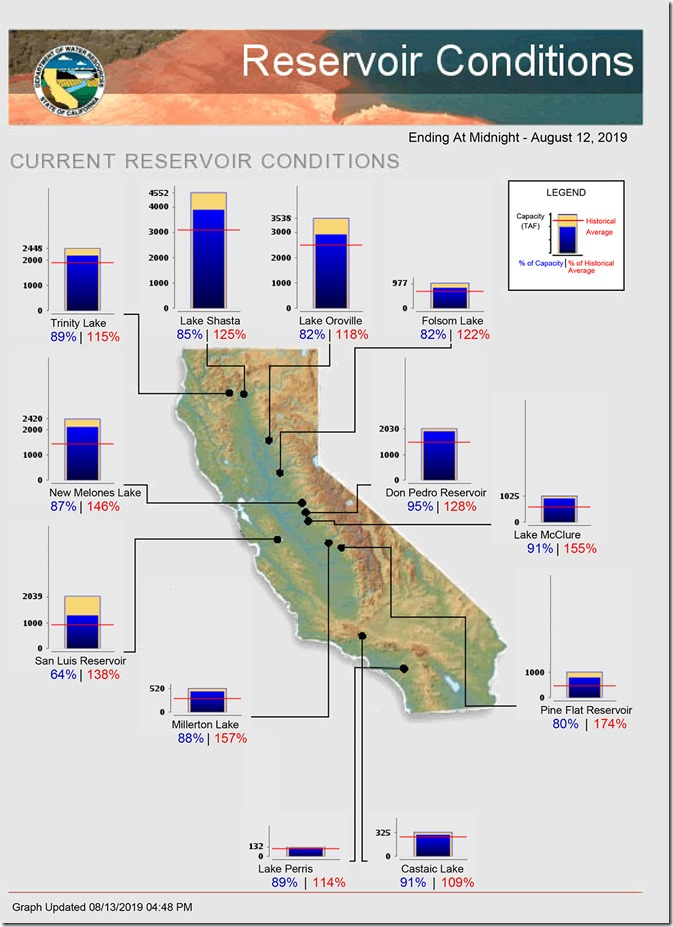 California has no land in drought conditions and all