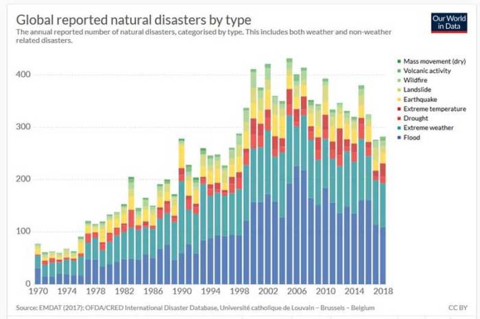 number_of_natural_disasters