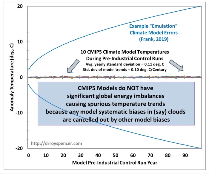 Frank-model-vs-10-CMIP5-control-runs