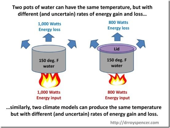 Pot-of-water-example-of-same-temp-different-energy-fluxes-550x413