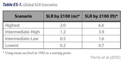 slr_scenarios_Parris