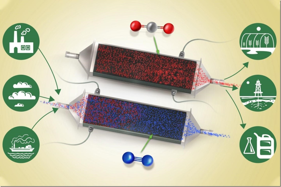 A flow of air or flue gas (blue) containing carbon dioxide (red) enters the system from the left. As it passes between the thin battery electrode plates, carbon dioxide attaches to the charged plates while the cleaned airstream passes on through and exits at right. Credit: Sahag Voskian and T. Alan Hatton