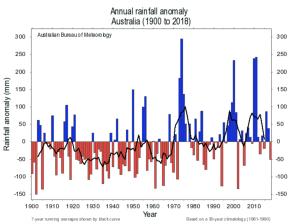 Australian annual rainfall anomaly 1900-2018