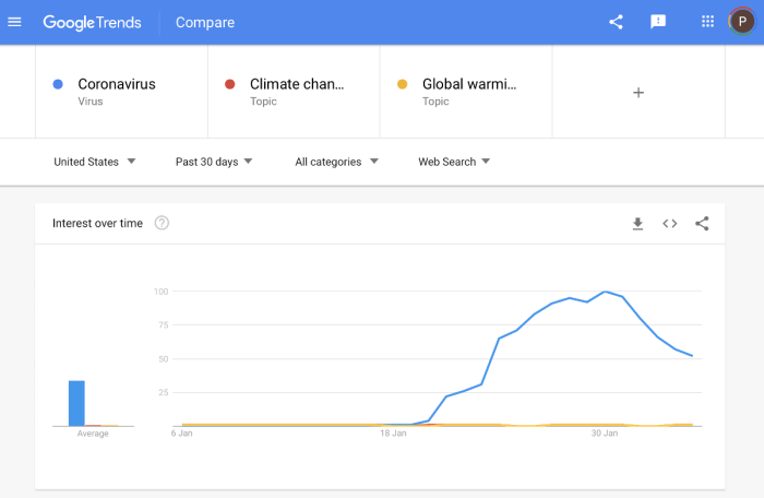 Nobody cares about Climate Change when there is a Real Crisis. Google Trends Coronavirus vs Climate Change