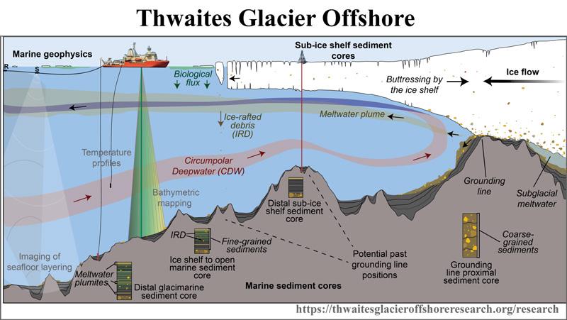 Thwaites_offshore