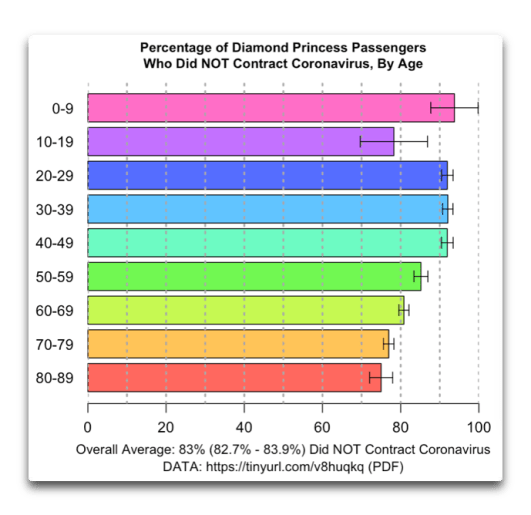 coronavirus - COVID19: Latest Updates - Page 5 Diamond-princess-didnt-get-virus-by-age