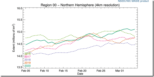 r00_northern_hemisphere_ts_4km-at-2020-march-5-day-65