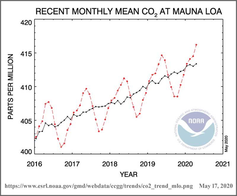 Mauna_Loa_May_2020