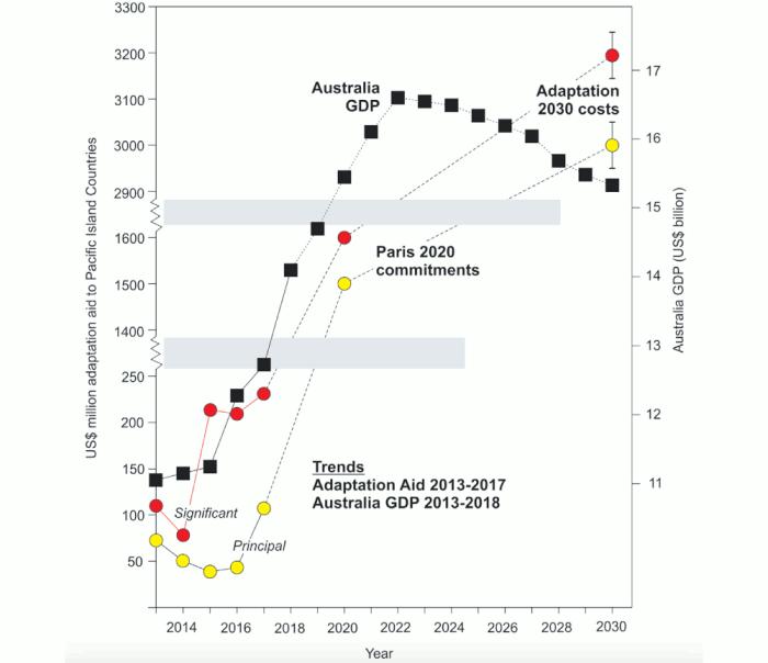 Climate Adaption Cost vs Australian GDP Article Image