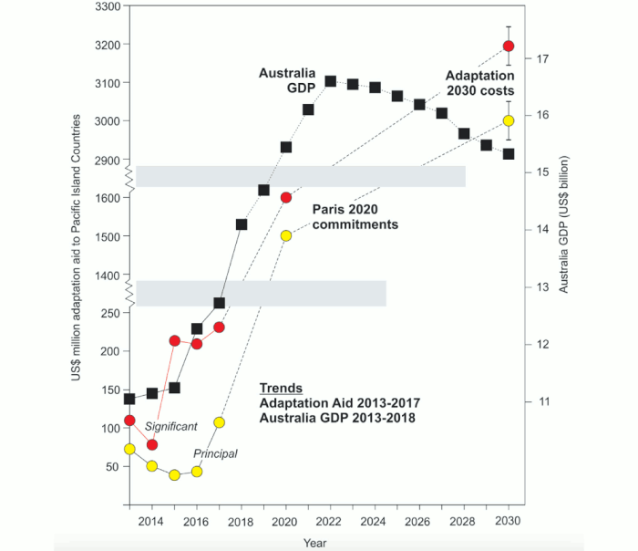 Climate Adaption Cost vs Australian GDP Article Image