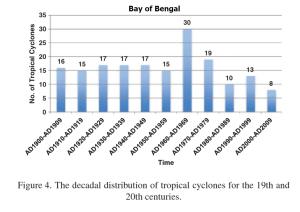 Number of cyclones BOB.png