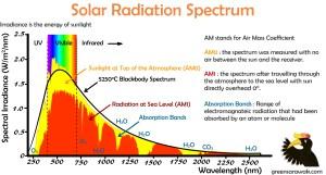 solar_radiation_spectrum[1].jpg