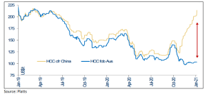 China - Australia coking coal price gap.png