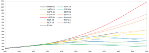 SSP_CO2-levels_to-2100-only_1.png
