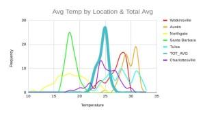 location_average_temperature.jpg