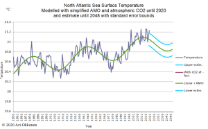Atlantic_SST_2012_with_estimate.png
