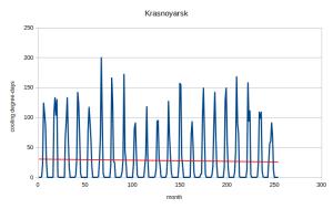 krasnoyarsk_cdd.png
