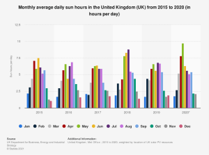 statistic_id322602_monthly-average-daily-sun-hours-in-the-united-kingdom--uk--2015-2020.png