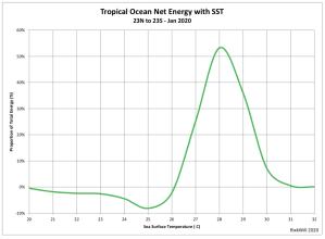 Net_EnergyvSST.png