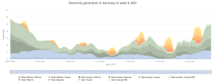 Renewables production Feb 2021 Germany.png