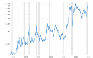 copper-prices-historical-chart-data-2021-04-11-macrotrends.png