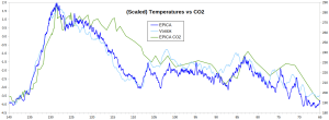 EPICA-Vostok-CO2_Eemian_1.png