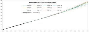 IPCC-CO2-ppm_2001-2021.png