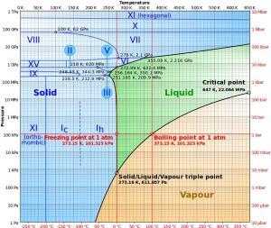 Water phase_diagram.jpg