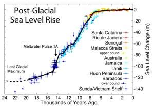 sea-level-rise-last-24k-years[1].jpg
