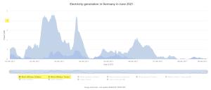 German offshore June 2021.png