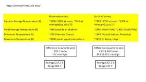 Lunar & Diviner Kramm Temperature Profiles.jpg