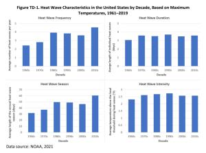 US Heatwave trends.png