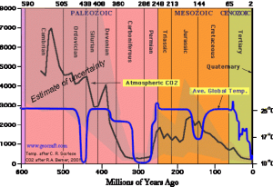 history temp CO2 phanaerozoic.png