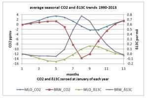 seasonal_CO2_d13C_MLO_BRW.jpg