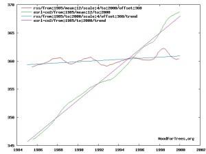 wft_trends_rss_1985-2000.jpg