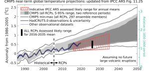 CMIP5 model projections vrs obs.JPG