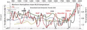 CO2+Temp+TSI.png