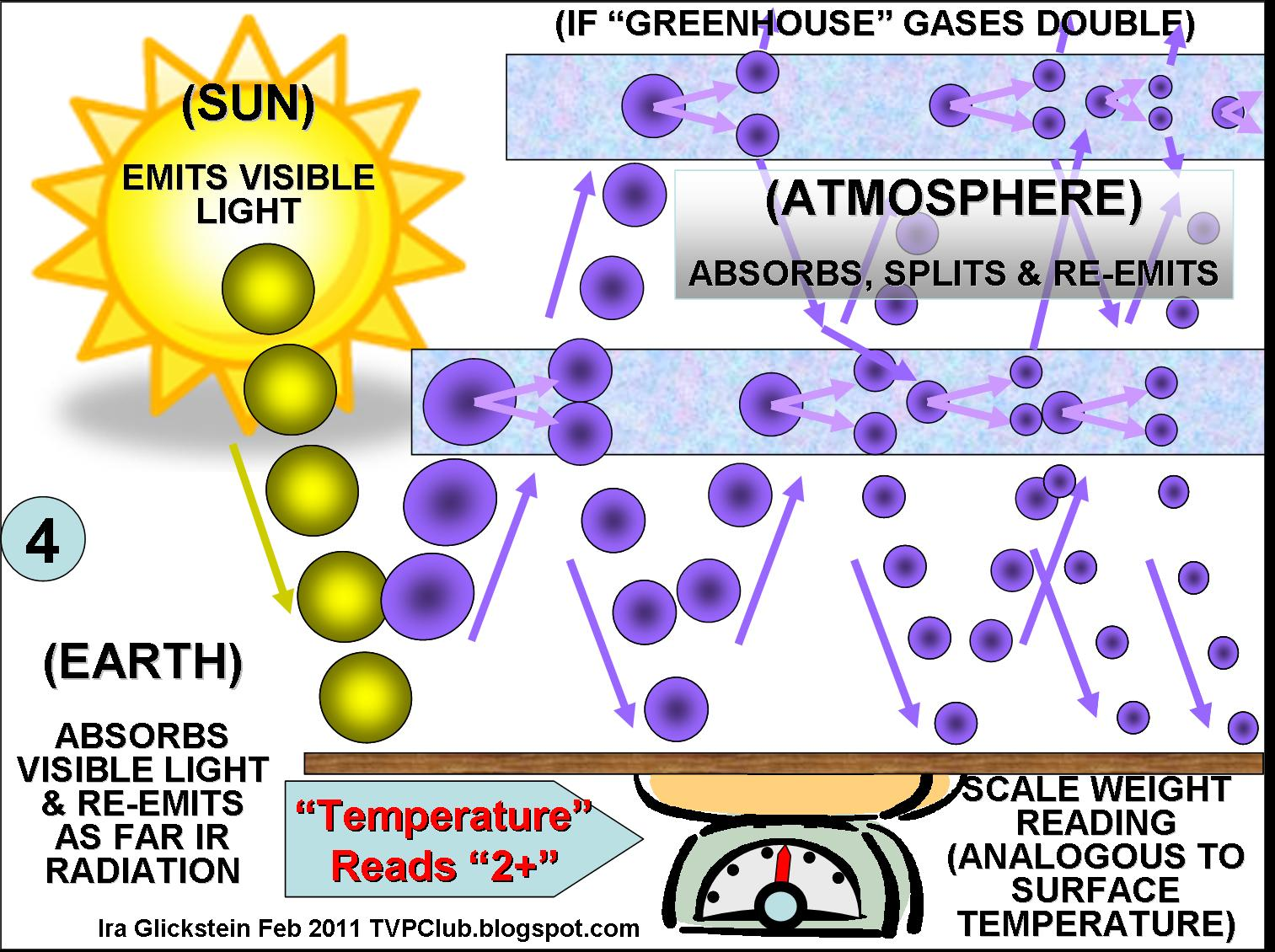 Visualizing The Greenhouse Effect A Physicalogy