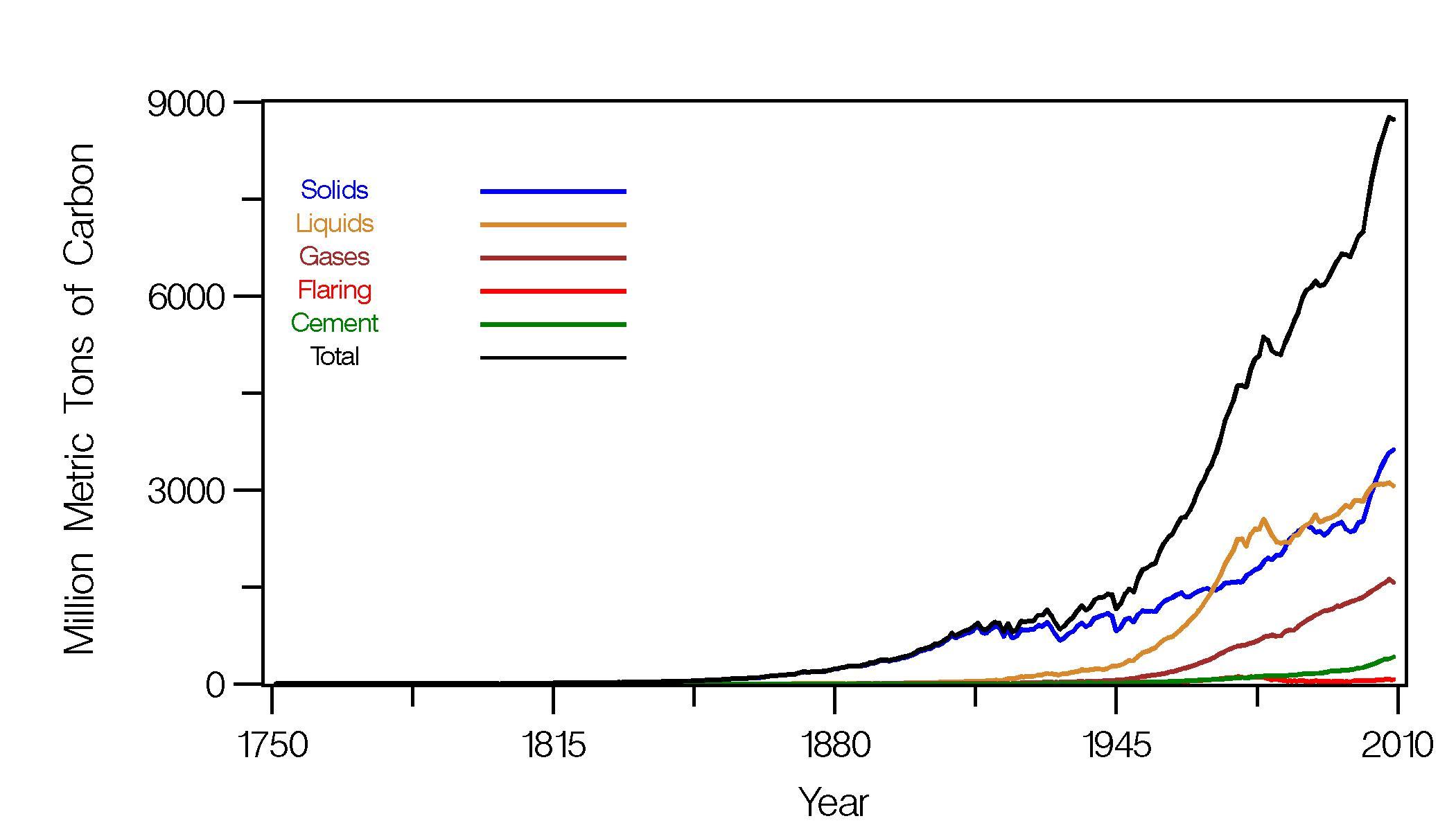 When Did Global Warming Begin