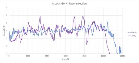 Alley versus Arctic Ocean