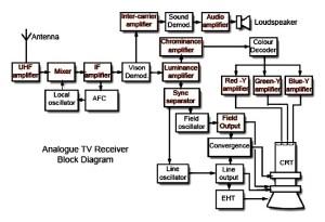 plasma tv block diagram
